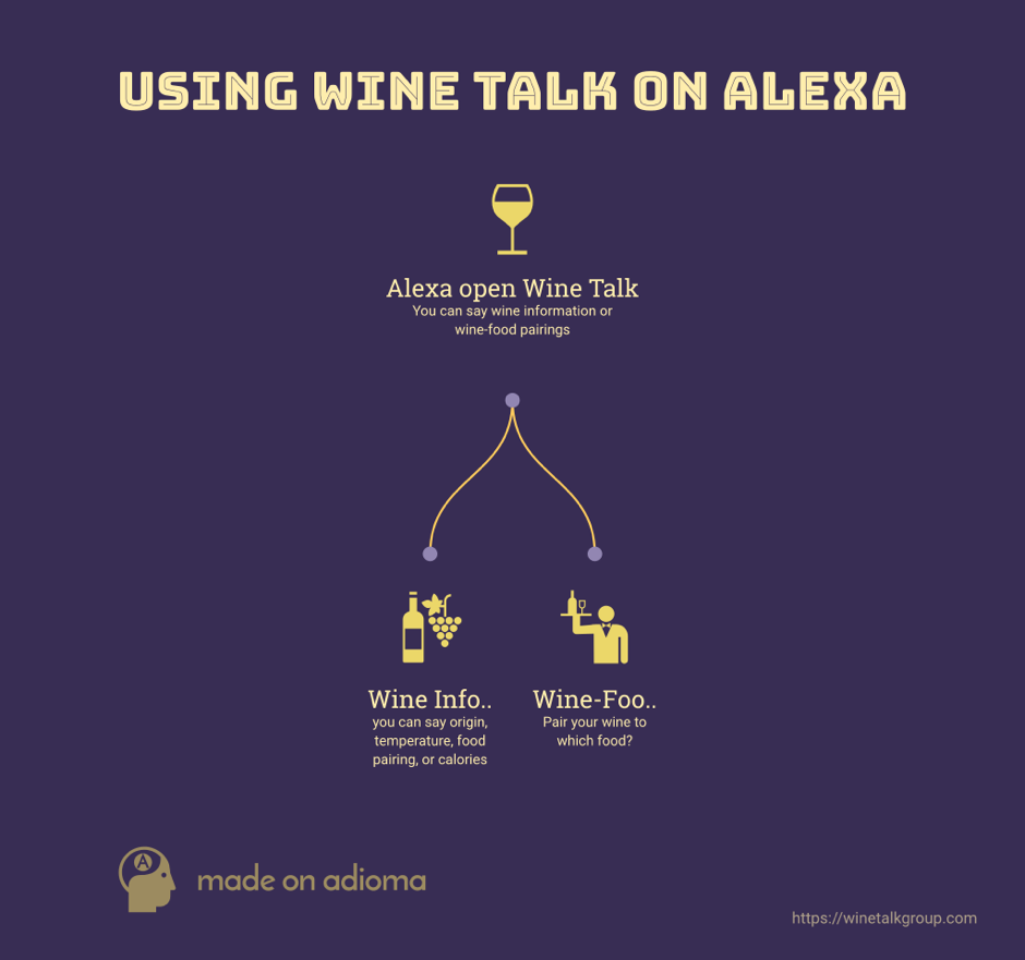 infogram-WineTalk