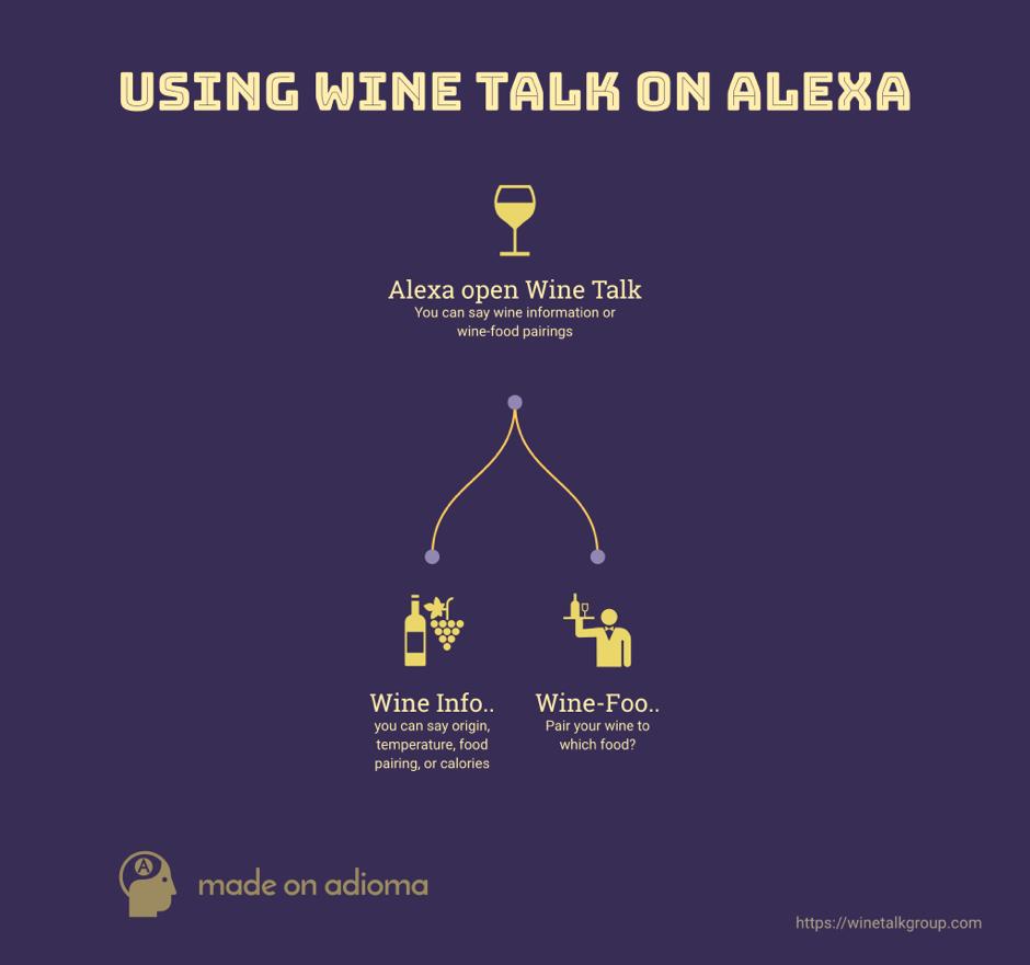 infogram-WineTalk